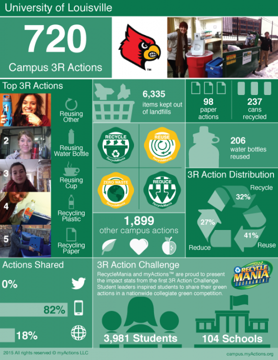 UofL's 3R Actions Results During RecycleMania 2015